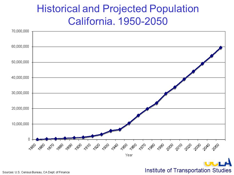 Institute of Transportation Studies Historical and Projected Population California, 1950-2050 Sources: U.S.