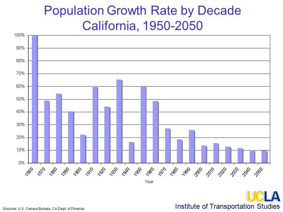Institute of Transportation Studies Population Growth Rate by Decade California, Sources: U.S.