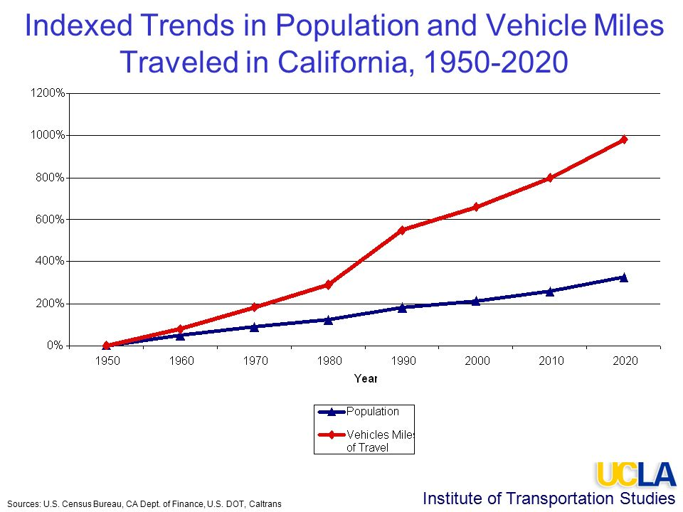 Institute of Transportation Studies Indexed Trends in Population and Vehicle Miles Traveled in California, Sources: U.S.