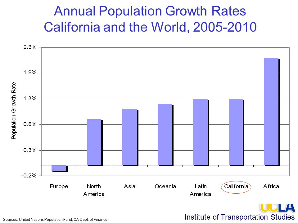 Institute of Transportation Studies Annual Population Growth Rates California and the World, Sources: United Nations Population Fund, CA Dept.