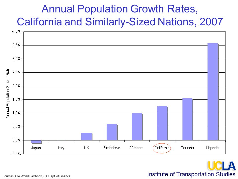 Institute of Transportation Studies Annual Population Growth Rates, California and Similarly-Sized Nations, 2007 Sources: CIA World Factbook, CA Dept.