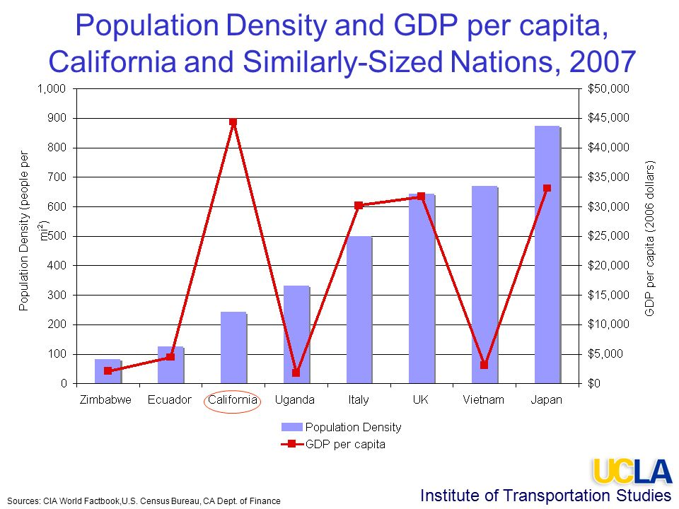 Institute of Transportation Studies Population Density and GDP per capita, California and Similarly-Sized Nations, 2007 Sources: CIA World Factbook,U.S.