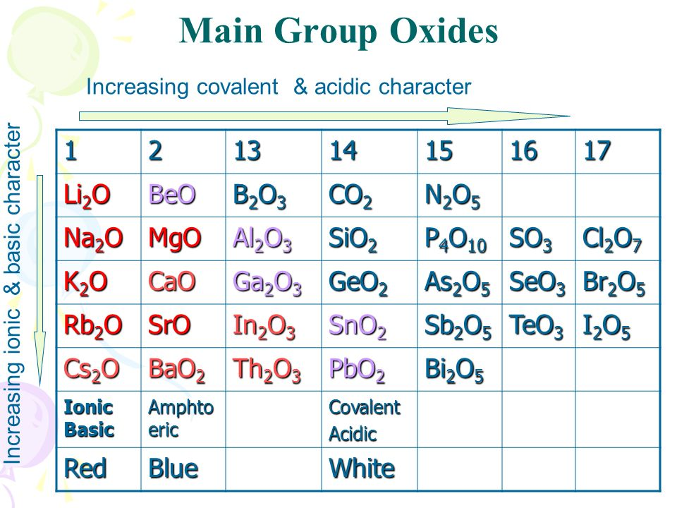 Main Group Oxides Li 2 O BeO B2O3B2O3B2O3B2O3 CO 2 N2O5N2O5N2O5N2O5 Na 2 O MgO Al 2 O 3 SiO 2 P 4 O 10 SO 3 Cl 2 O 7 K2OK2OK2OK2OCaO Ga 2 O 3 GeO 2 As 2 O 5 SeO 3 Br 2 O 5 Rb 2 O SrO In 2 O 3 SnO 2 Sb 2 O 5 TeO 3 I2O5I2O5I2O5I2O5 Cs 2 O BaO 2 Th 2 O 3 PbO 2 Bi 2 O 5 Ionic Basic Amphto eric CovalentAcidic RedBlueWhite Increasing covalent & acidic character Increasing ionic & basic character