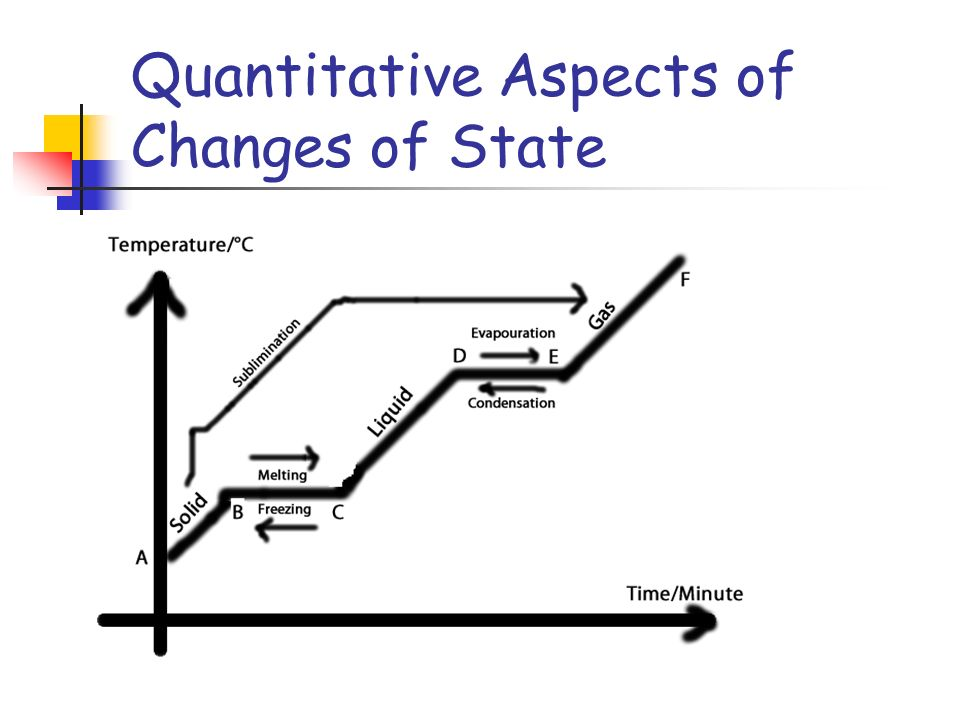 Quantitative Aspects of Changes of State The Heating-Cooling Curve.
