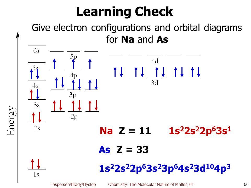 chapter 8 the quantum mechanical atom chemistry the molecular  : abbreviated orbital diagram - findchart.co