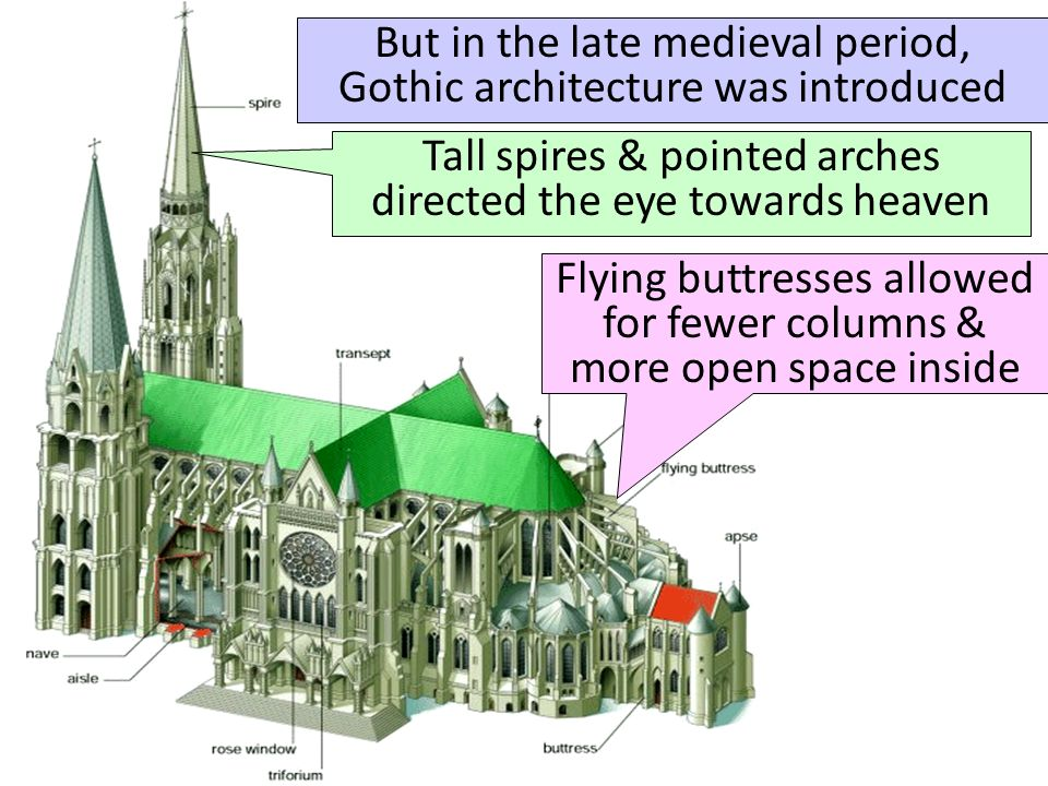 But in the late medieval period, Gothic architecture was introduced Tall spires & pointed arches directed the eye towards heaven Flying buttresses allowed for fewer columns & more open space inside