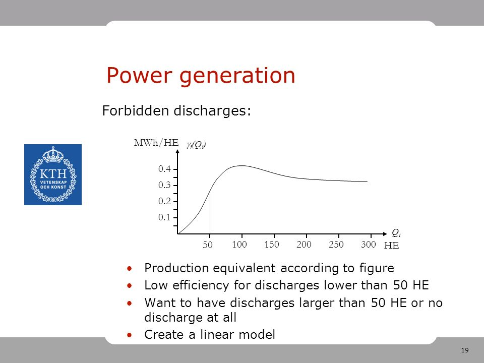 19 Power generation Production equivalent according to figure Low efficiency for discharges lower than 50 HE Want to have discharges larger than 50 HE or no discharge at all Create a linear model 50 100150200250300 0.1 0.2 0.3 0.4  i (u) uiui MWh/HE HE Forbidden discharges: QiQi i(Qi)i(Qi)