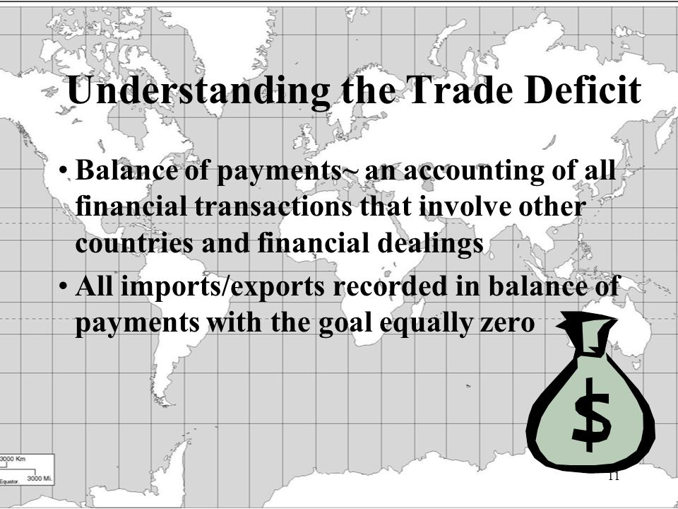 11 Understanding the Trade Deficit Balance of payments~ an accounting of all financial transactions that involve other countries and financial dealings All imports/exports recorded in balance of payments with the goal equally zero