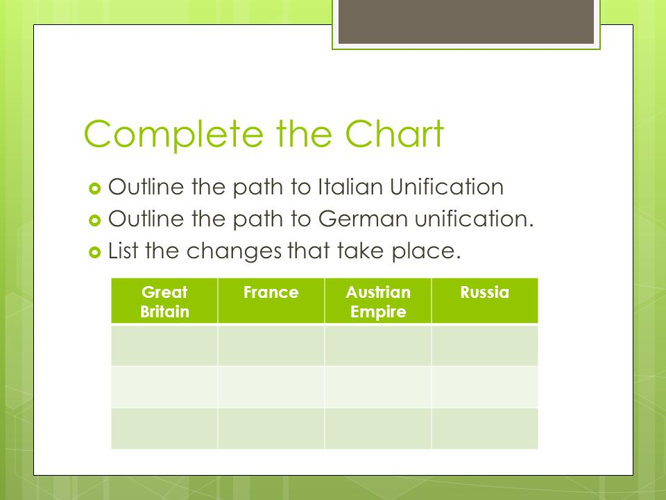 Complete the Chart  Outline the path to Italian Unification  Outline the path to German unification.