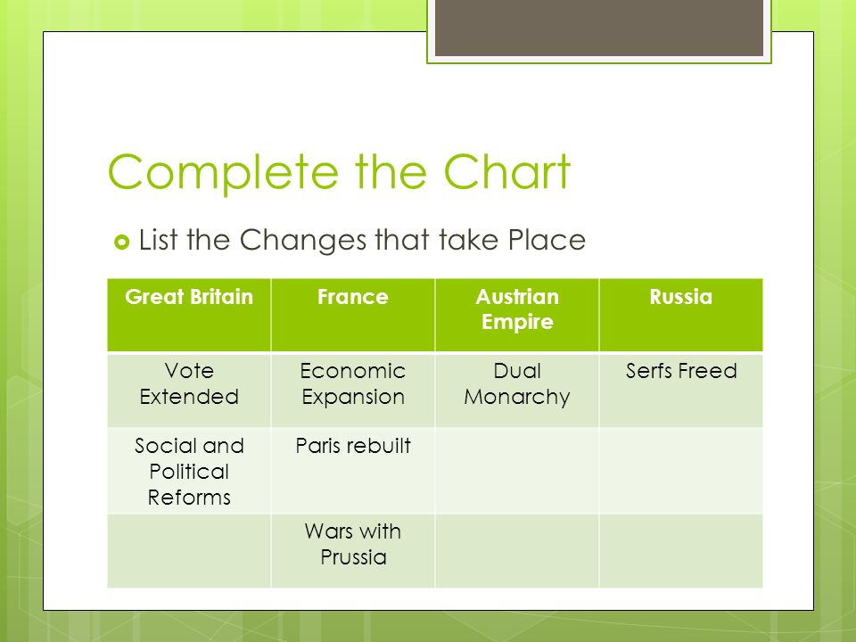 Complete the Chart  List the Changes that take Place Great BritainFranceAustrian Empire Russia Vote Extended Economic Expansion Dual Monarchy Serfs Freed Social and Political Reforms Paris rebuilt Wars with Prussia