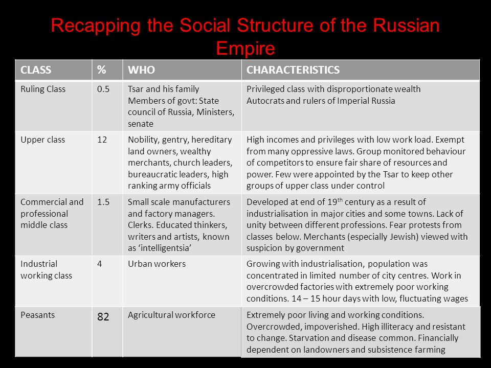 Recapping the Social Structure of the Russian Empire CLASS%WHOCHARACTERISTICS Ruling Class0.5Tsar and his family Members of govt: State council of Russia, Ministers, senate Privileged class with disproportionate wealth Autocrats and rulers of Imperial Russia Upper class12Nobility, gentry, hereditary land owners, wealthy merchants, church leaders, bureaucratic leaders, high ranking army officials High incomes and privileges with low work load.