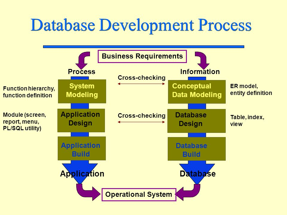 brief introduction to database concepts
