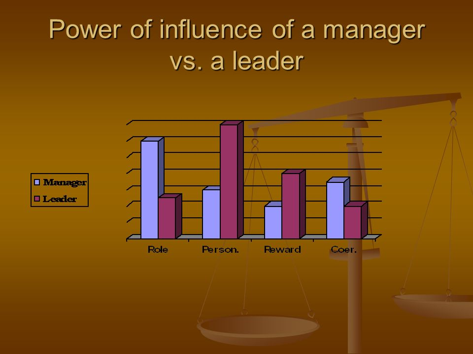 Power of influence of a manager vs. a leader