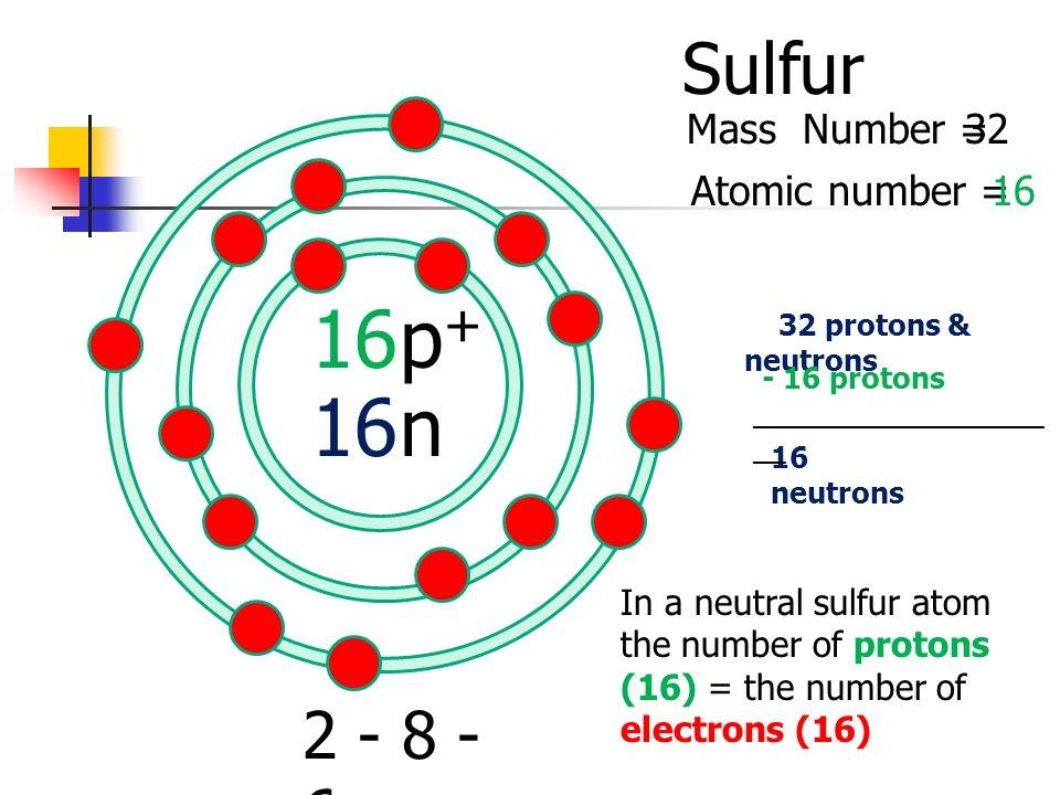 Sulfur atom idealstalist sulfur atom urtaz Image collections