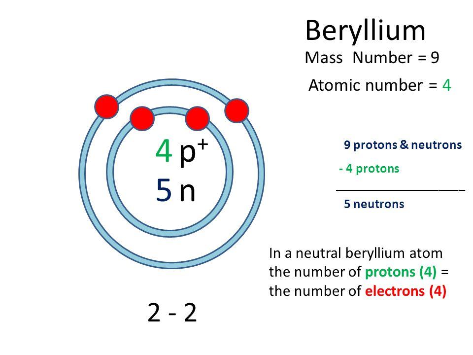 Beryllium element profile anika c slide2g urtaz Image collections