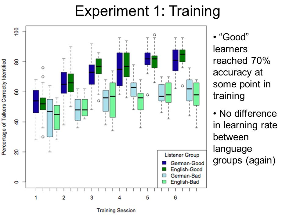 Experiment 1: Word Recognition Trained listeners identified 24 words each from 15 different talkers: Group 1: 5 unfamiliar English talkers Group 2: 5 familiar German-English bilinguals Group 3: 5 unfamiliar German-English bilinguals Words were presented in four levels of white noise: Clear, +10 dB SNR, +5 dB SNR, 0 dB SNR Responses scored in terms of words, phonemes, features correct…