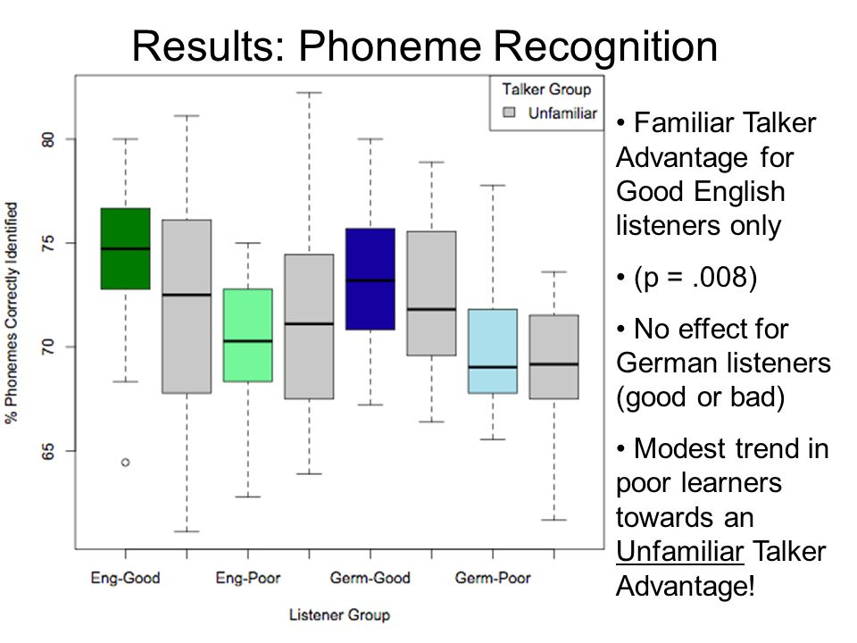 Experiment 1: Training Good learners reached 70% accuracy at some point in training No difference in learning rate between language groups (again)
