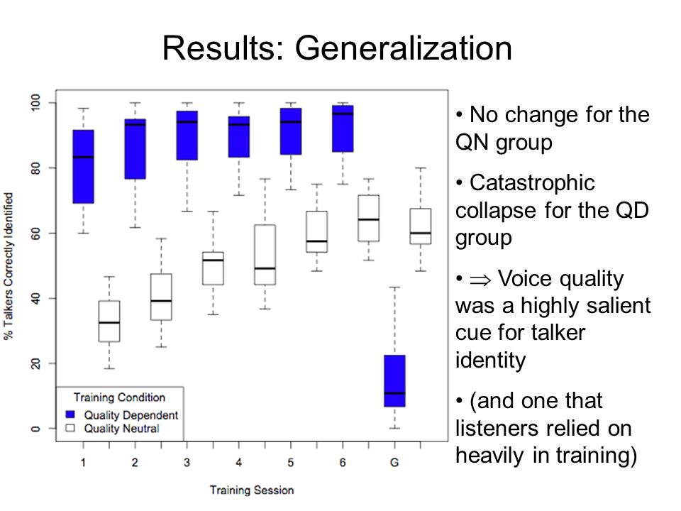 Results: Training QN listeners learned consistently over the six training sessions QD listeners effectively performed at ceiling, right from the start.