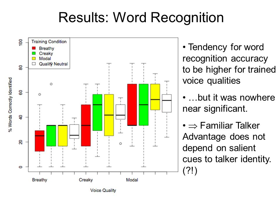 Results: Word Recognition Strong effect of voice quality: modal > creaky > breathy Familiar (modal) voices more intelligible than unfamiliar voices No effect of training condition, however.