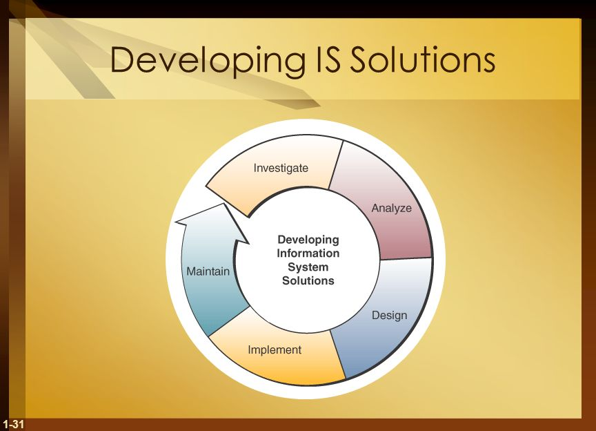 1-31 Developing IS Solutions