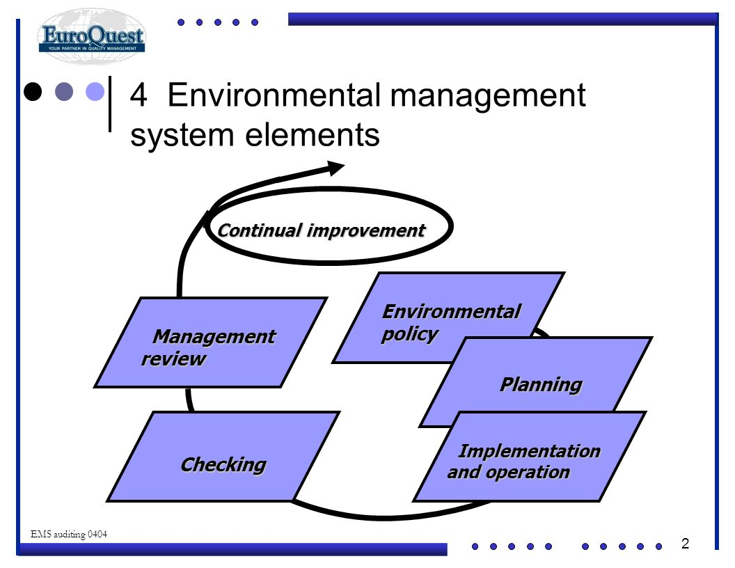 2 © ART an affiliate of EuroQuest 2001 EMS auditing 0404 4 Environmental management system elements Checking Checking Management Managementreview Implementation Implementation and operation Planning Environmentalpolicy Continual improvement