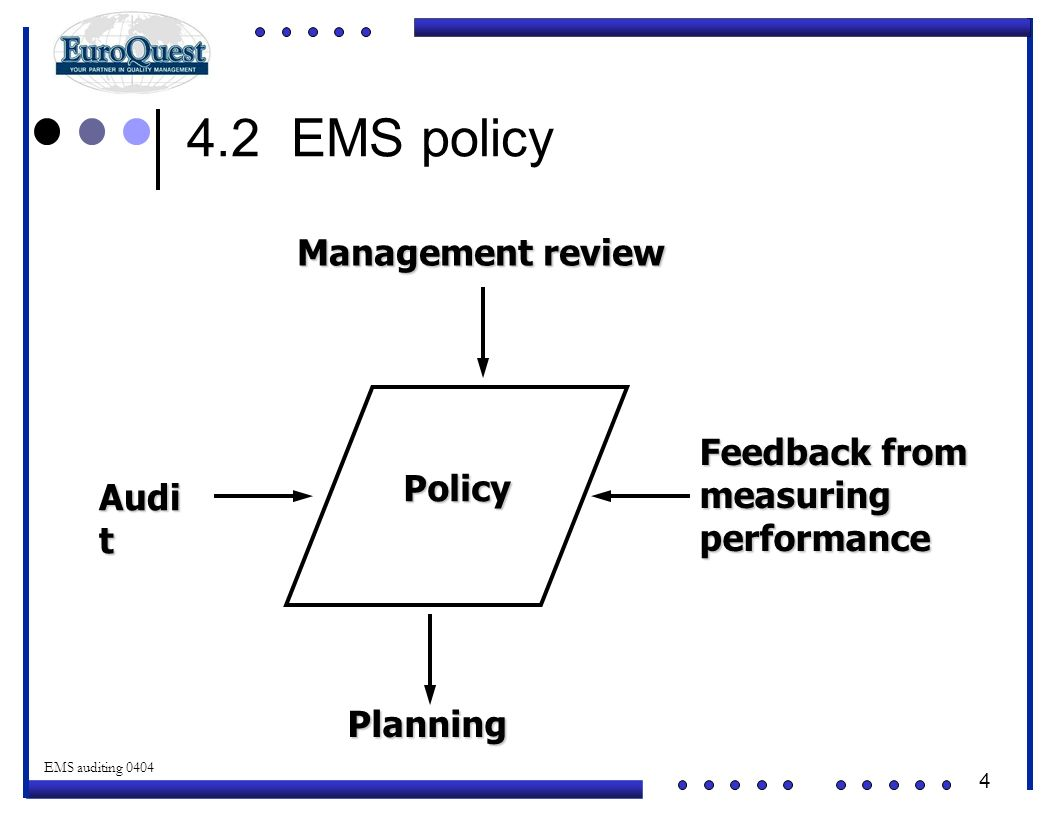 4 © ART an affiliate of EuroQuest 2001 EMS auditing 0404 4.2 EMS policy Policy Management review Planning Audi t Feedback from measuringperformance
