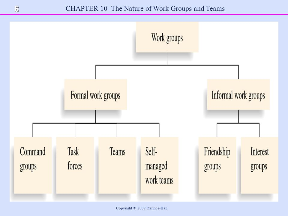 CHAPTER 10 The Nature of Work Groups and Teams Copyright © 2002 Prentice-Hall 7