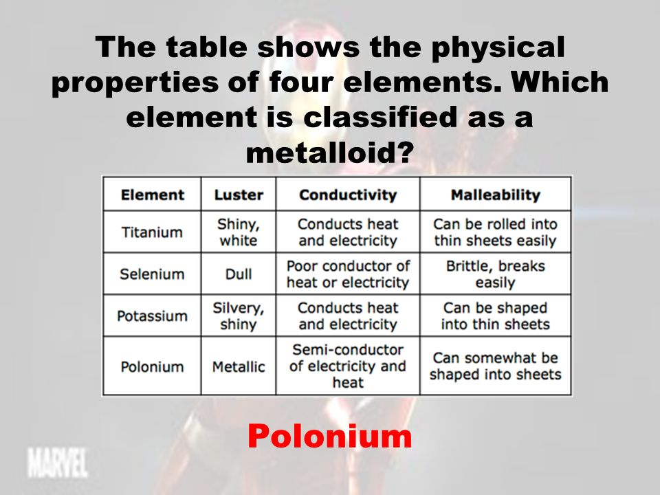Periodic Table physical properties of elements on the periodic table luster : ELEMENTS/COMPOUNDS METALS/NONMETALS/METALLOIDS Chemical/Physical ...