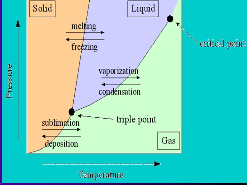 Define: polar, nonpolar, dipole-dipole forces, ion-dipole forces ...