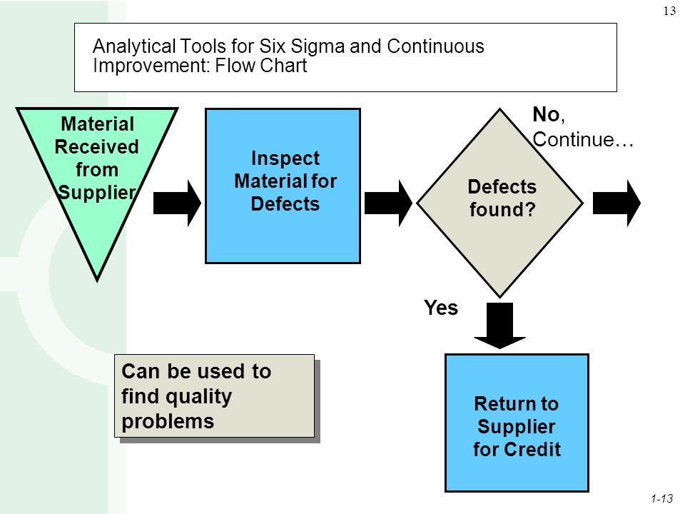1-13 13 Analytical Tools for Six Sigma and Continuous Improvement: Flow Chart No, Continue… Material Received from Supplier Inspect Material for Defects Defects found.