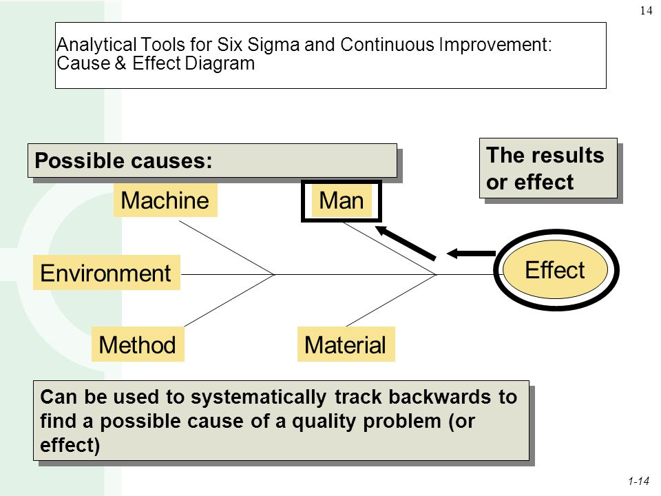 1-14 14 Analytical Tools for Six Sigma and Continuous Improvement: Cause & Effect Diagram Effect ManMachine MaterialMethod Environment Possible causes: The results or effect Can be used to systematically track backwards to find a possible cause of a quality problem (or effect)