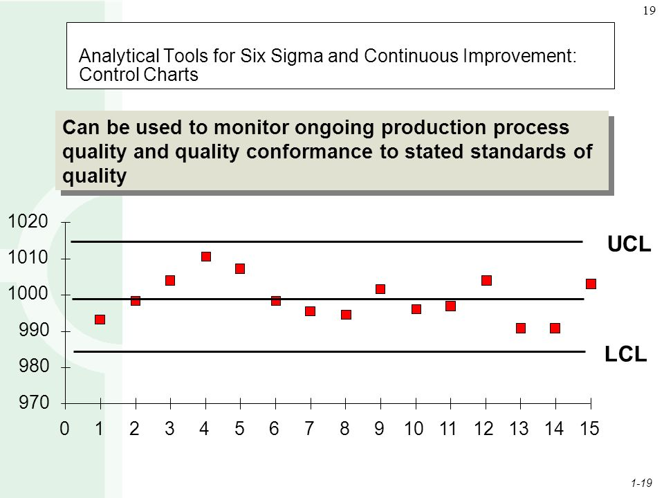 1-19 19 Analytical Tools for Six Sigma and Continuous Improvement: Control Charts Can be used to monitor ongoing production process quality and quality conformance to stated standards of quality 970 980 990 1000 1010 1020 0123456789101112131415 LCL UCL