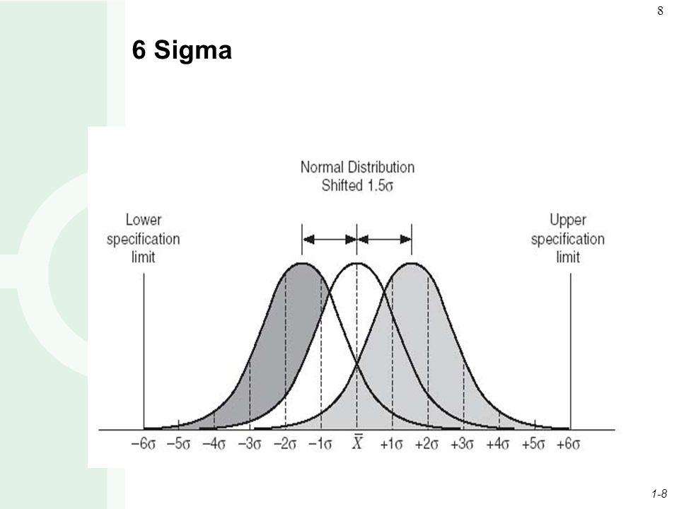 1-8 8 6 Sigma