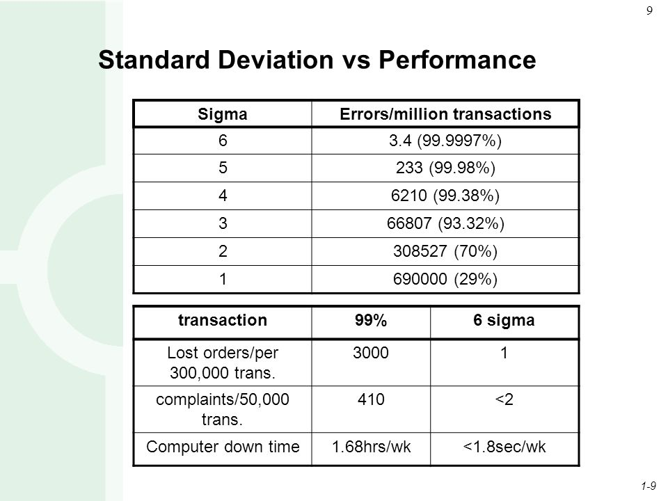 1-9 9 Standard Deviation vs Performance SigmaErrors/million transactions 63.4 (99.9997%) 5233 (99.98%) 46210 (99.38%) 366807 (93.32%) 2308527 (70%) 1690000 (29%) transaction99%6 sigma Lost orders/per 300,000 trans.