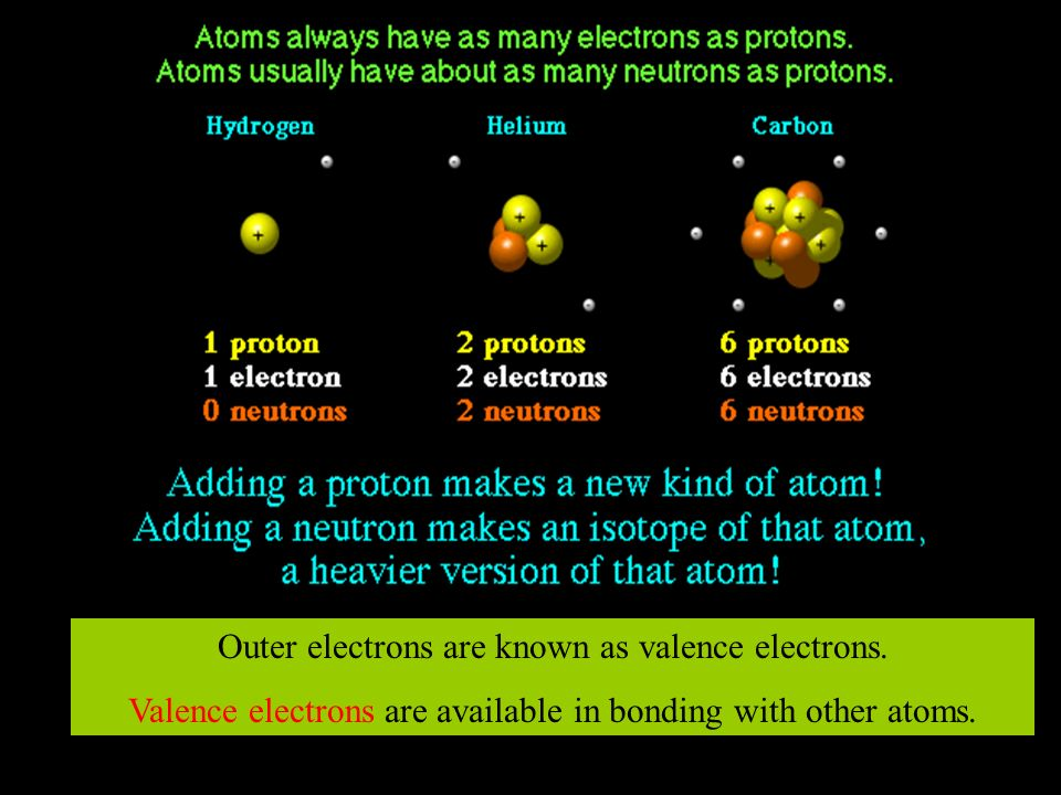 THE NUCLEUSELECTRONS Protons