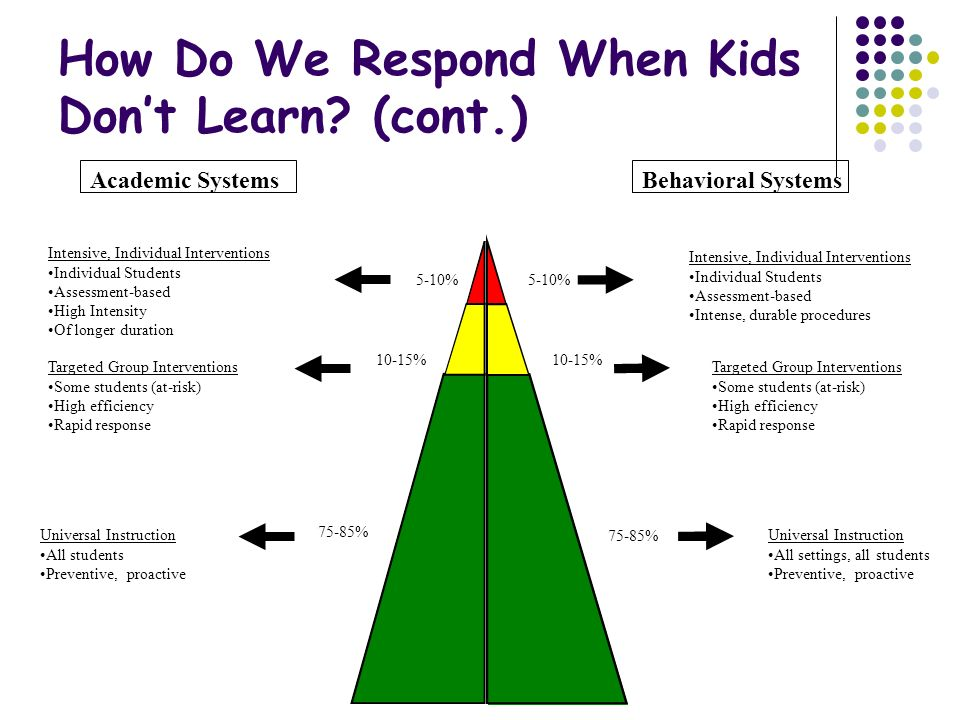 How Do We Respond When Kids Don't Learn.