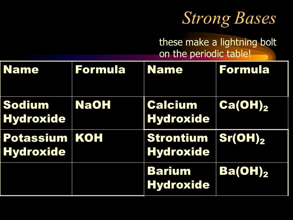 Periodic table sodium hydroxide symbol periodic table periodic percent dissociation for a given weak acid the percent periodic table sodium hydroxide symbol urtaz Images