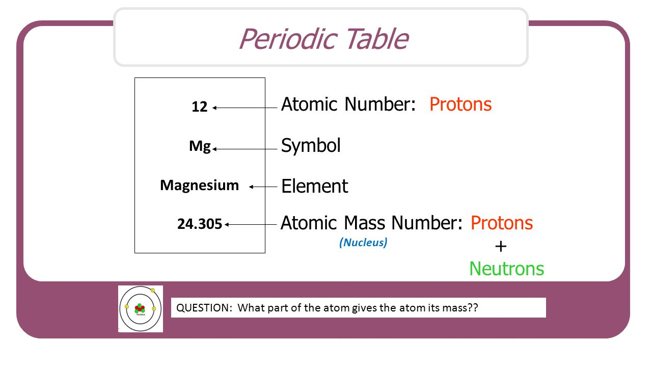 Biochemistry notes elements and atoms matter is anything that has 4 periodic table 12 mg urtaz