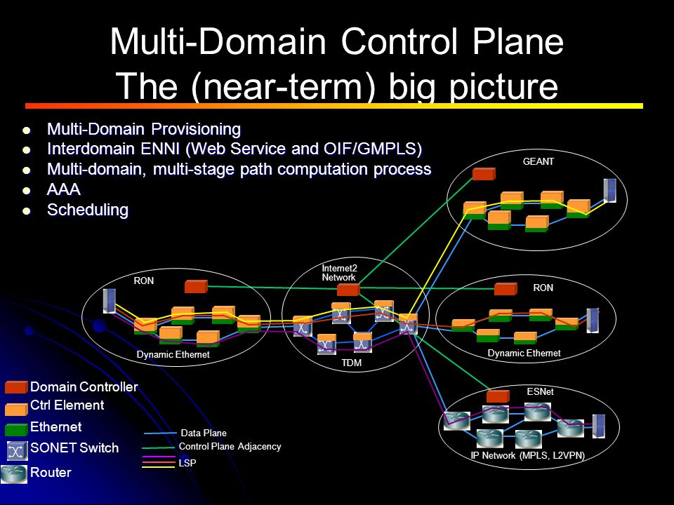 Multi-Domain Control Plane The (near-term) big picture RON Internet2 Network ESNet Dynamic Ethernet TDM GEANT IP Network (MPLS, L2VPN) Ethernet Router SONET Switch Ctrl Element Domain Controller LSP Data Plane Control Plane Adjacency Multi-Domain Provisioning Multi-Domain Provisioning Interdomain ENNI (Web Service and OIF/GMPLS) Interdomain ENNI (Web Service and OIF/GMPLS) Multi-domain, multi-stage path computation process Multi-domain, multi-stage path computation process AAA AAA Scheduling Scheduling