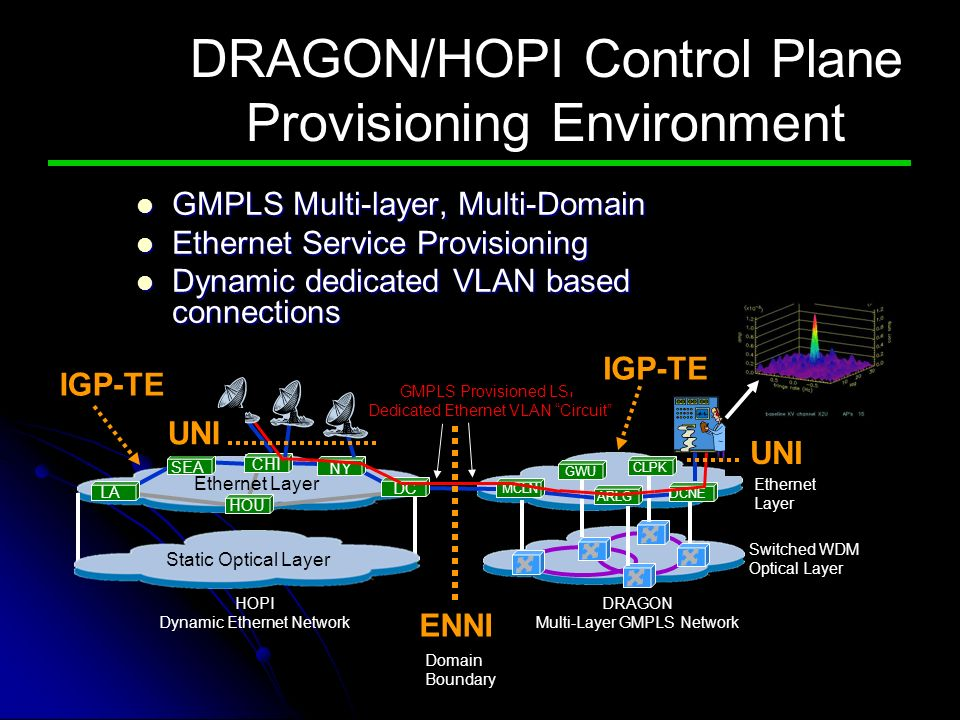 DRAGON/HOPI Control Plane Provisioning Environment GMPLS Multi-layer, Multi-Domain GMPLS Multi-layer, Multi-Domain Ethernet Service Provisioning Ethernet Service Provisioning Dynamic dedicated VLAN based connections Dynamic dedicated VLAN based connections Ethernet Layer Switched WDM Optical Layer DRAGON Multi-Layer GMPLS Network HOPI Dynamic Ethernet Network Domain Boundary GMPLS Provisioned LSP Dedicated Ethernet VLAN Circuit GWU CLPK LA SEA DCCHI Static Optical Layer MCLN ARLG DCNE NY HOU Ethernet Layer ENNI IGP-TE UNI