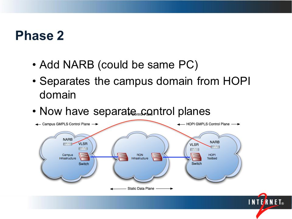 Phase 2 Add NARB (could be same PC) Separates the campus domain from HOPI domain Now have separate control planes