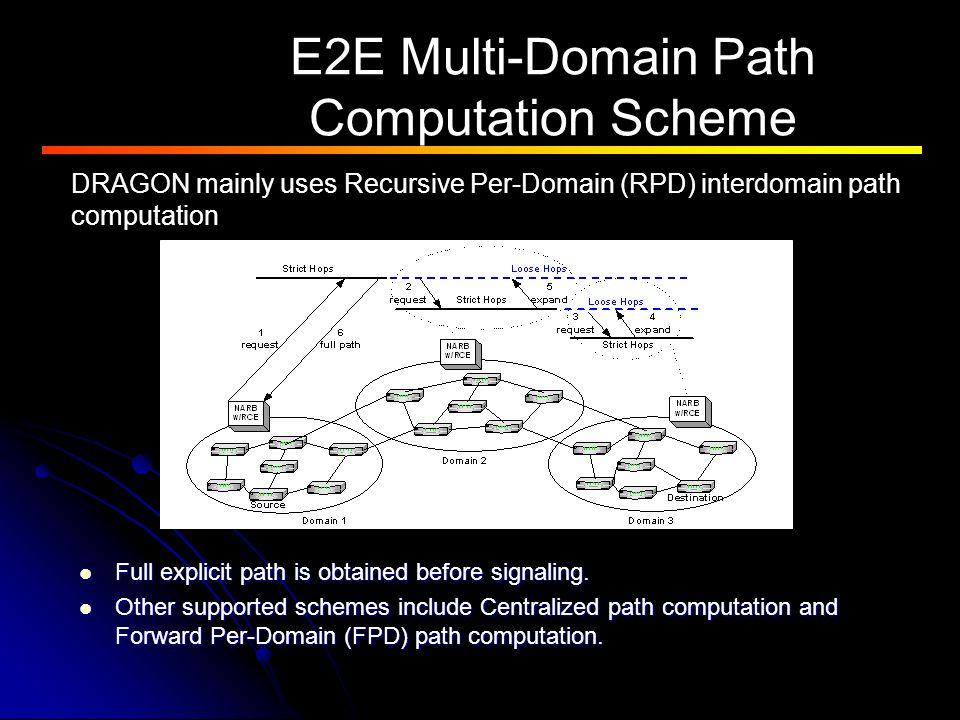 E2E Multi-Domain Path Computation Scheme DRAGON mainly uses Recursive Per-Domain (RPD) interdomain path computation Full explicit path is obtained before signaling.