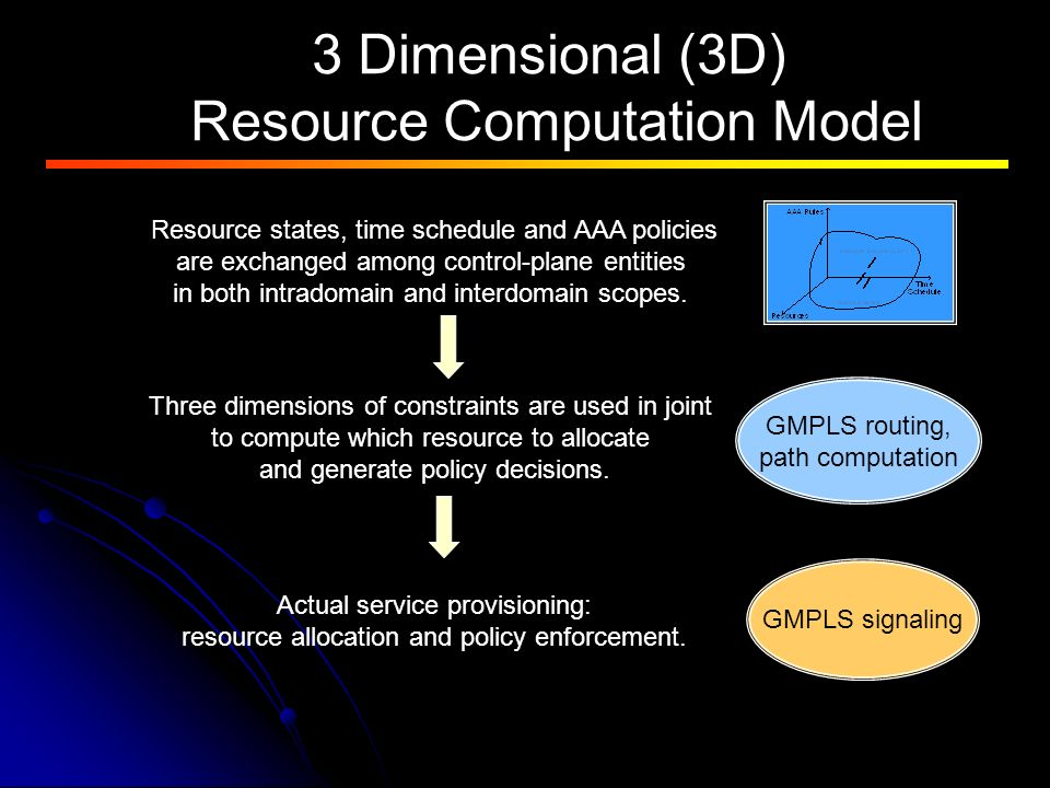 3 Dimensional (3D) Resource Computation Model Resource states, time schedule and AAA policies are exchanged among control-plane entities in both intradomain and interdomain scopes.