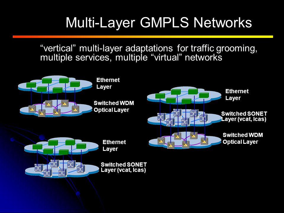 Multi-Layer GMPLS Networks vertical multi-layer adaptations for traffic grooming, multiple services, multiple virtual networks Ethernet Layer Switched WDM Optical Layer Switched SONET Layer (vcat, lcas) Ethernet Layer Switched WDM Optical Layer Ethernet Layer Switched SONET Layer (vcat, lcas)