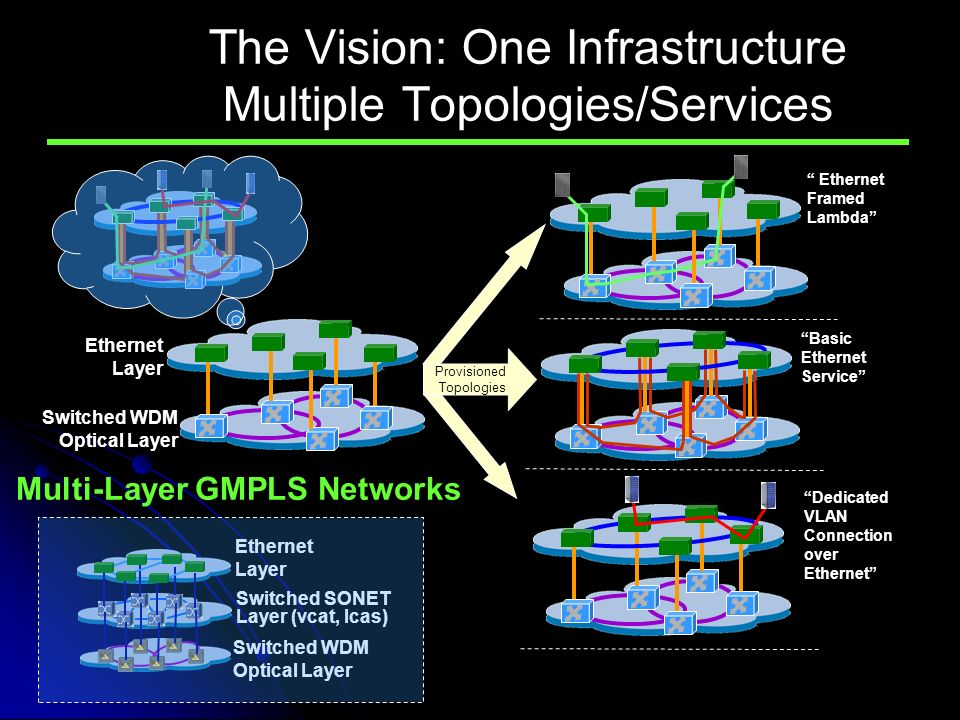 Ethernet Layer Switched WDM Optical Layer Multi-Layer GMPLS Networks Provisioned Topologies The Vision: One Infrastructure Multiple Topologies/Services Ethernet Framed Lambda Basic Ethernet Service Dedicated VLAN Connection over Ethernet Ethernet Layer Switched WDM Optical Layer Switched SONET Layer (vcat, lcas)