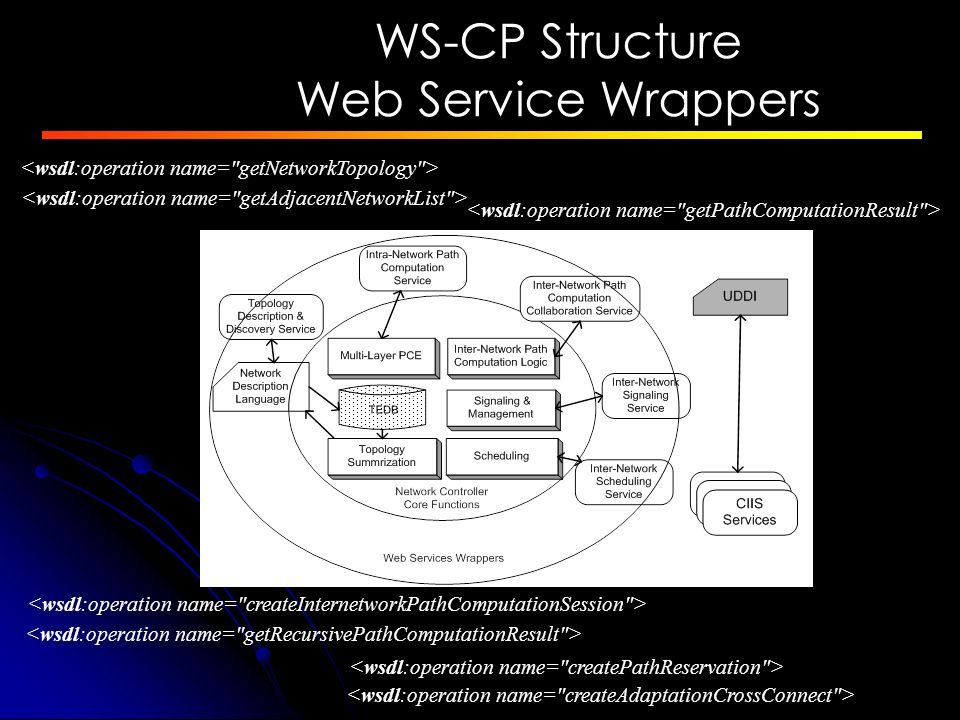 WS-CP Structure Web Service Wrappers 70