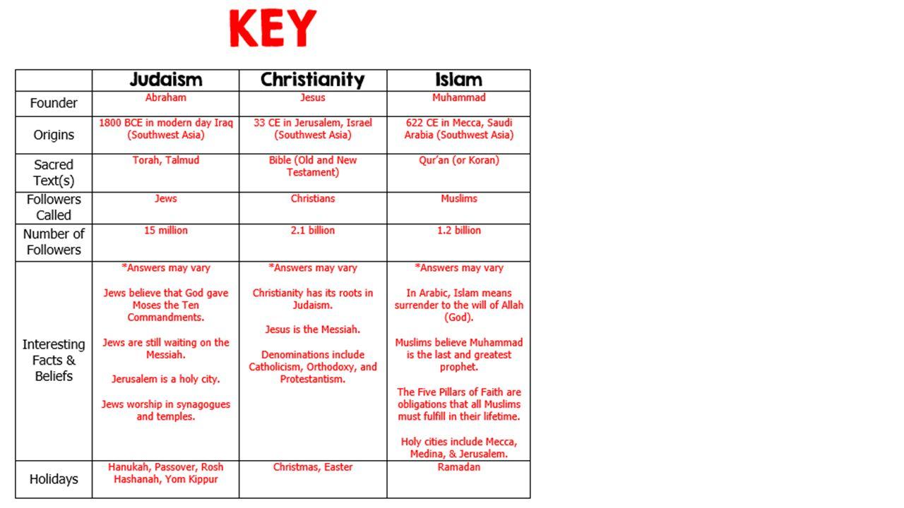 worksheet Five Pillars Of Islam Worksheet Answers judaism christianity and islam sunni shia southwest asias 6 asias