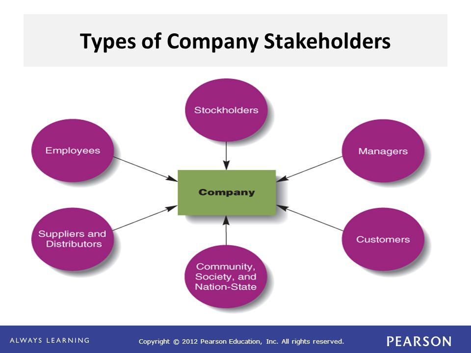 Copyright © 2012 Pearson Education, Inc. All rights reserved. Types of Company Stakeholders