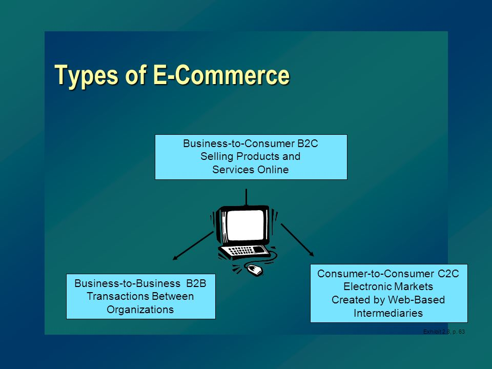 Types of E-Commerce Business-to-Consumer B2C Selling Products and Services Online Business-to-Business B2B Transactions Between Organizations Consumer