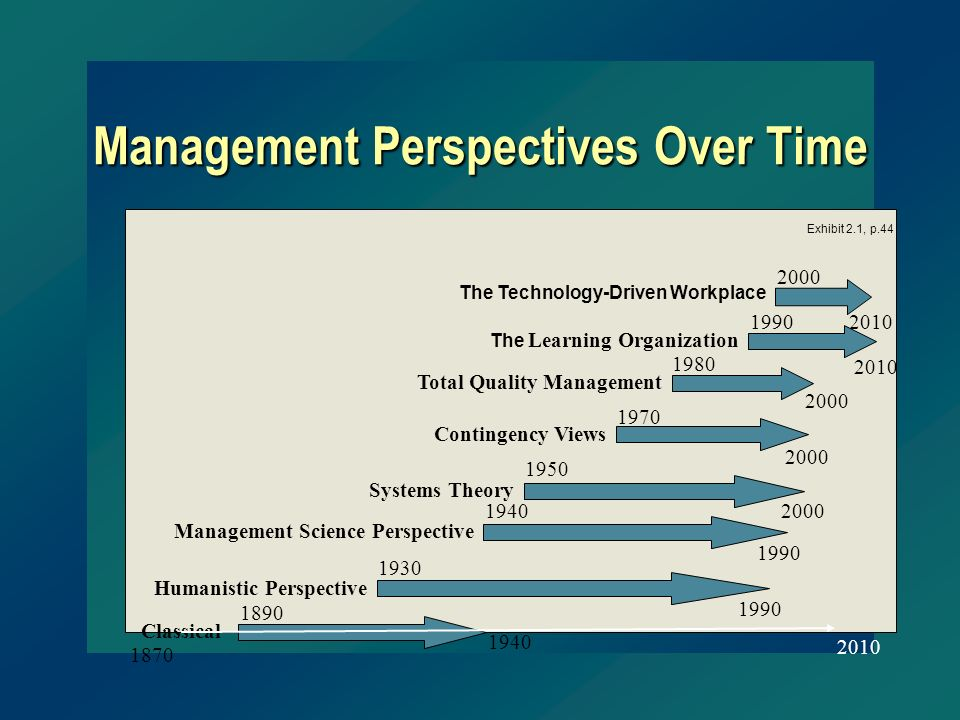 Management Perspectives Over Time 1930 Humanistic Perspective 1990 1890 Classical 1940 1950 2000 Systems Theory 2000 2010 The Technology-Driven Workpl